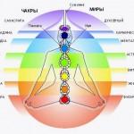 Энергетическое строение человека