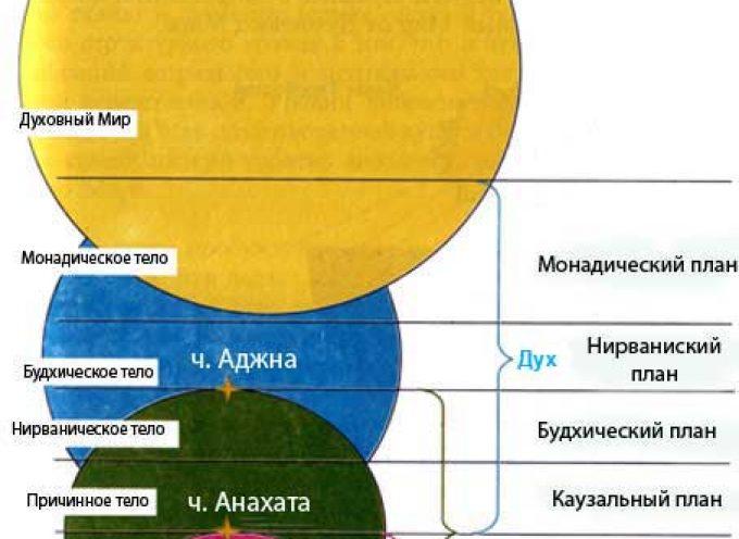 Энергетическое устройство мира
